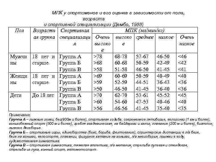 Клуб выпускников мгу: основные показатели (биомаркеры) здоровья (биовозраста)