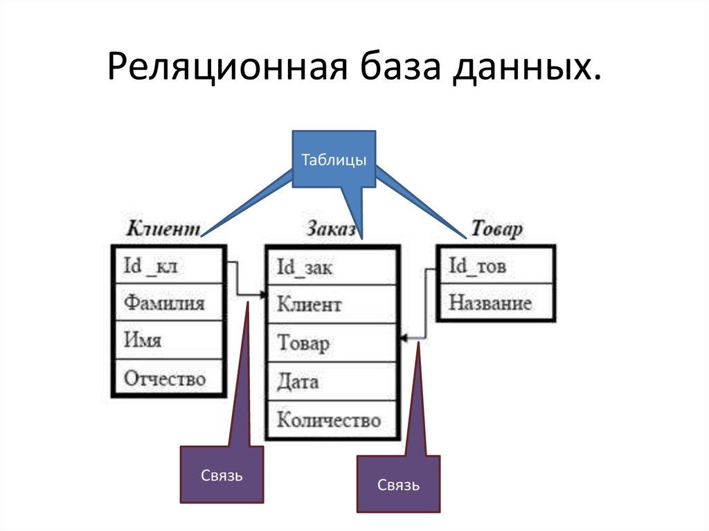 Реляционная база данных — википедия с видео // wiki 2
