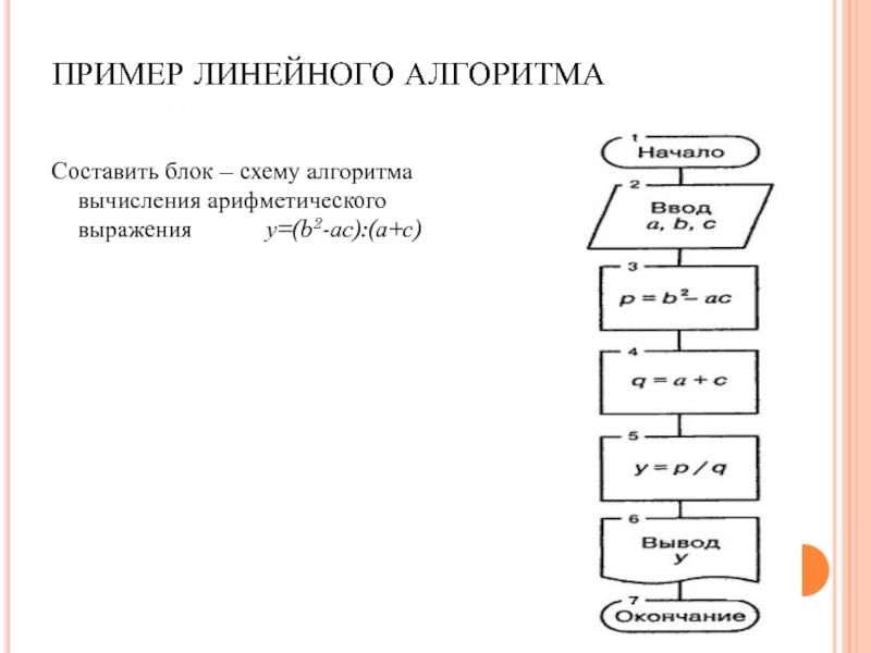 Урок 11основы алгоритмизации