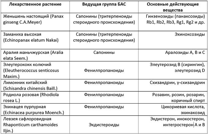 Сапонины - что это такое? определение и свойства вещества :: syl.ru
