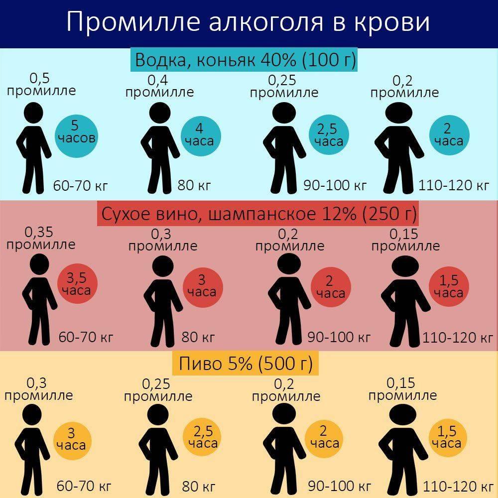 1 промилле это сколько алкоголя, расчет степени опьянения, таблица
