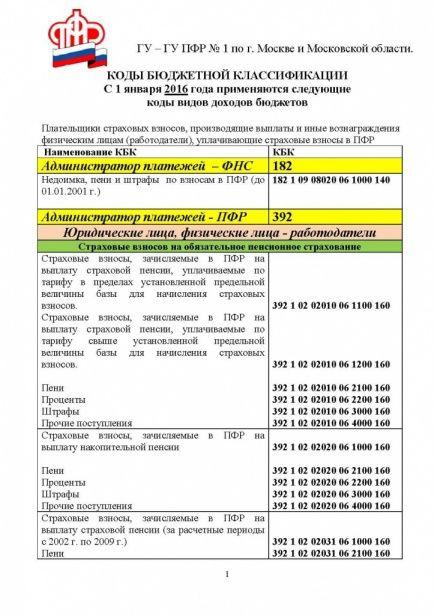 Кбк 18211603010016000140 - расшифровка в 2019 году, как изменится в 2020 году - nalog-nalog.ru