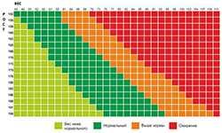 Как рассчитать идеальный вес: три научно обоснованных метода