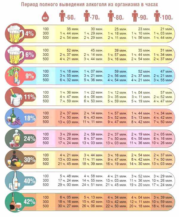 Таблица промилле алкоголя в 2020 году - для автомобилистов, степень опьянения, мг/л, крови, выдыхаемом воздухе