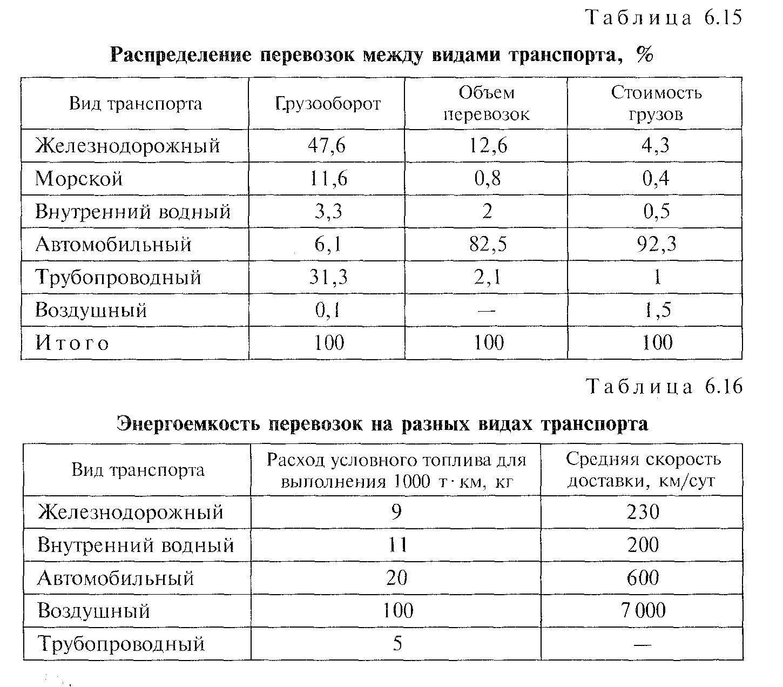 Что такое грузооборот