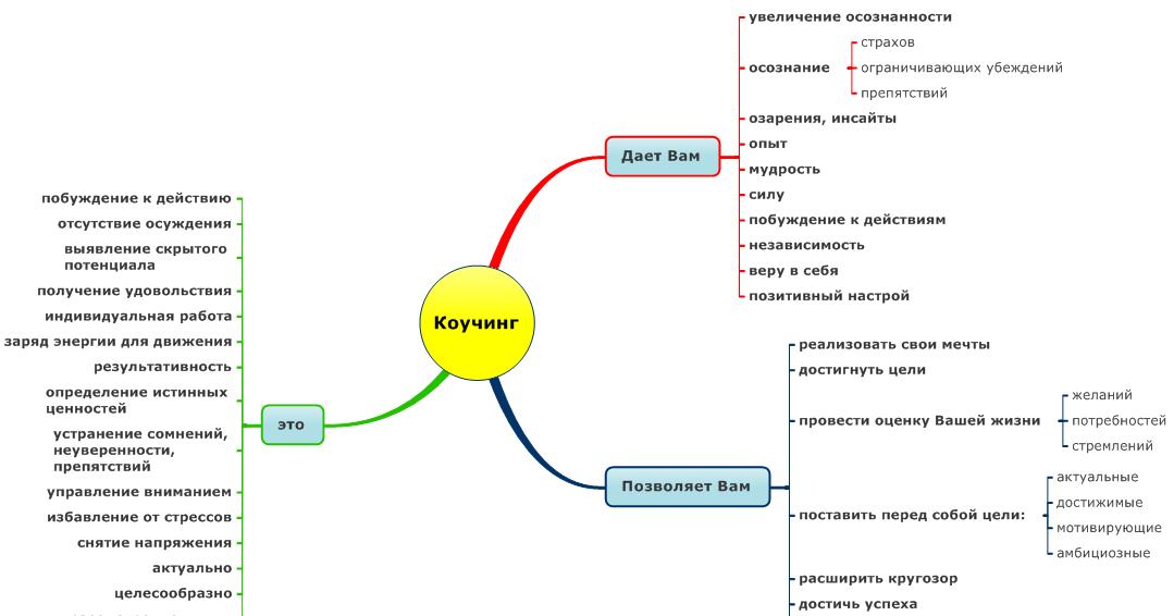 Что такое инсайт и как он работает » notagram.ru