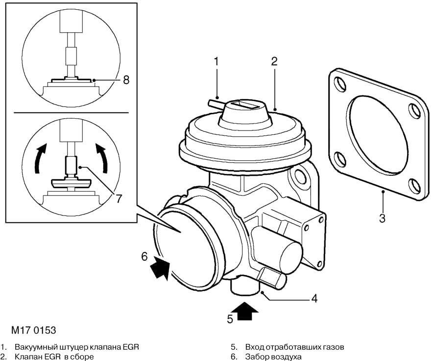 Клапан егр - что это такое, устройство и принцип работы