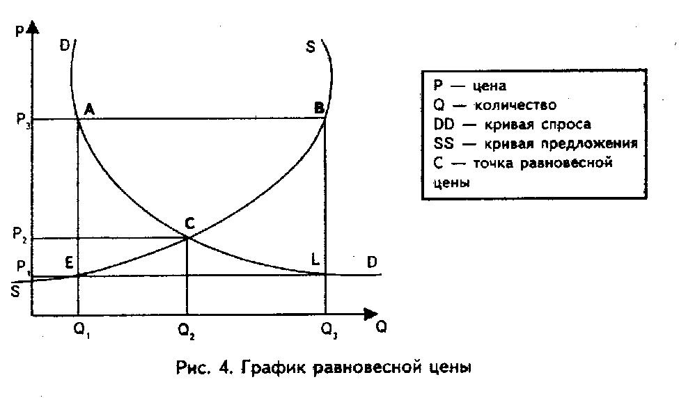 Спрос и предложение | tobiz24.ru финансы, бизнес, интернет