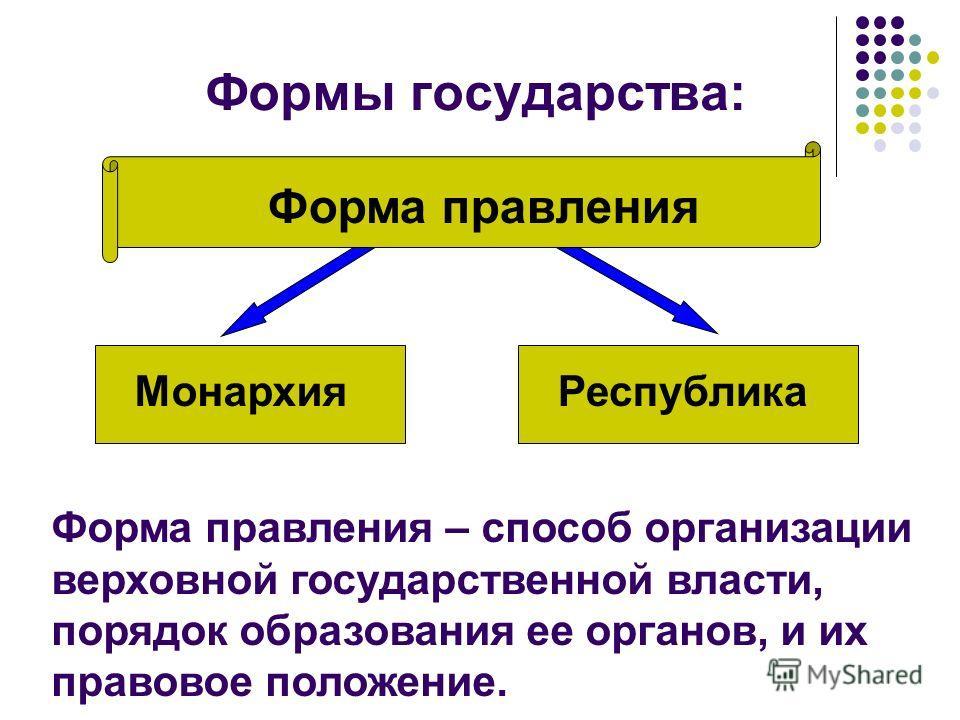 Формы государства