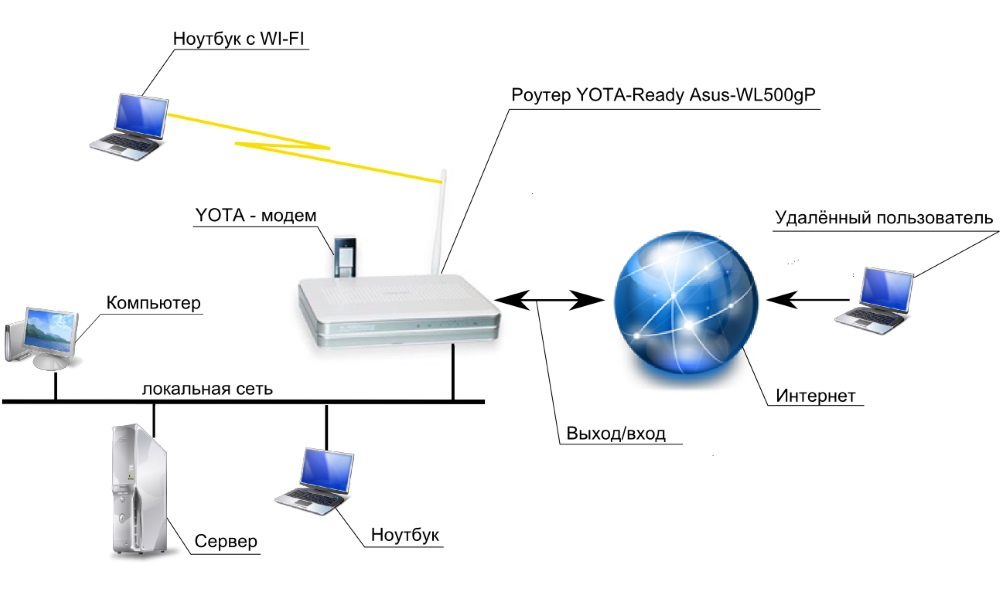 Как на самом деле работает wi-fi