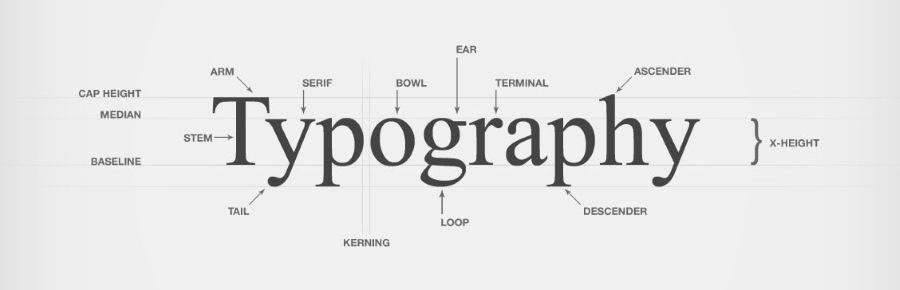 Что такое типографика и какие шрифты использовать на сайте