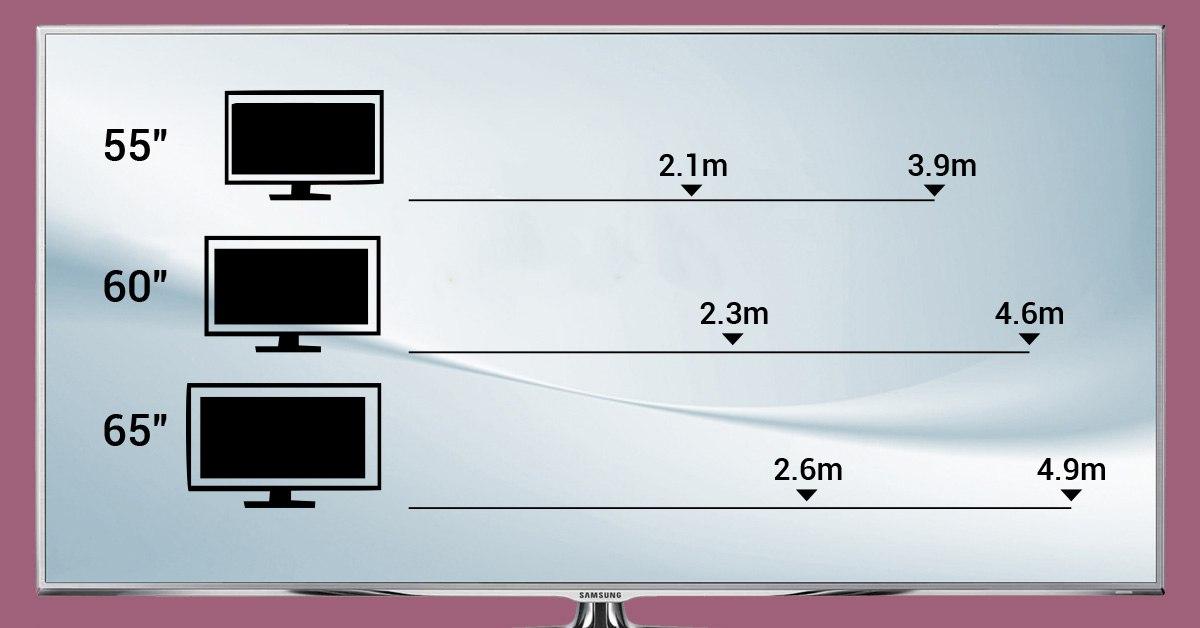 Диагональ телевизора в см и дюймах: как перевести в сантиметры, правильно померить и узнать размеры