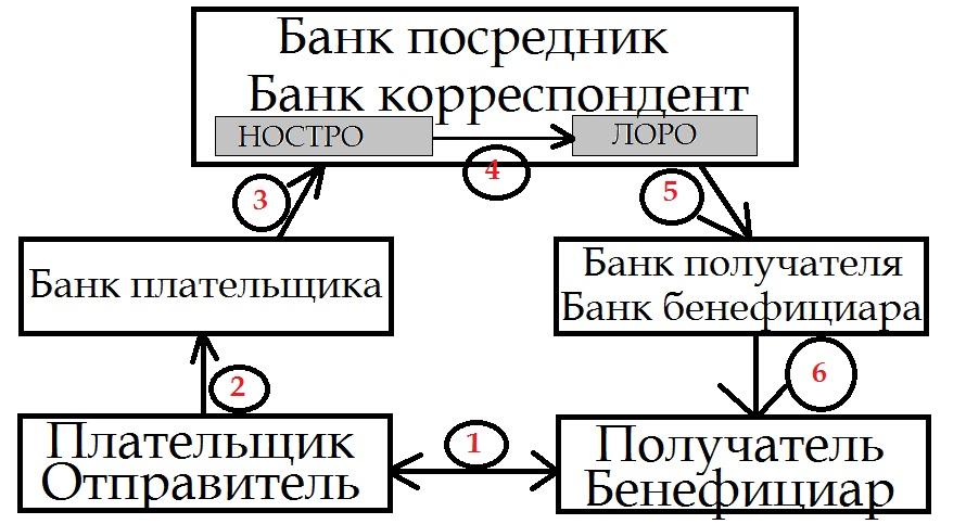 Как сделать перевод swift