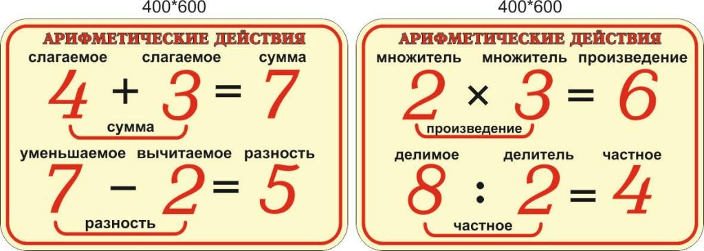 Что значит разность чисел. что такое разность чисел в математике