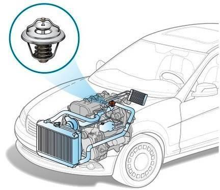 Термостаты автомобильные:признаки неисправности принцип работы