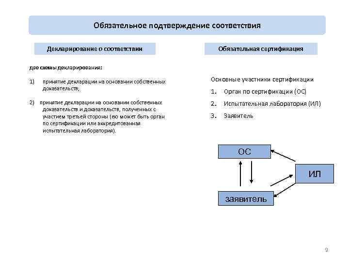 О единых формах сертификата соответствия и декларации о соответствии требованиям технических регламентов евразийского экономического союза и правилах их оформления (с изменениями на 15 ноября 2016 года), решение коллегии еэк от 25 декабря 2012 года №293,