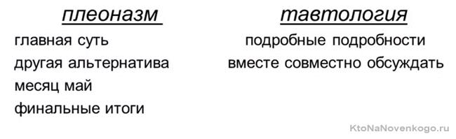 Плеоназм и тавтология - что это такое, примеры речевых фраз