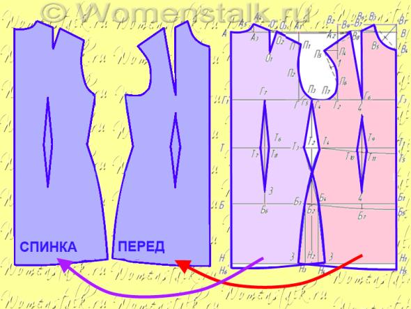 Лекало для шитья: что это такое, чем отличается от выкройки - shvejka.com