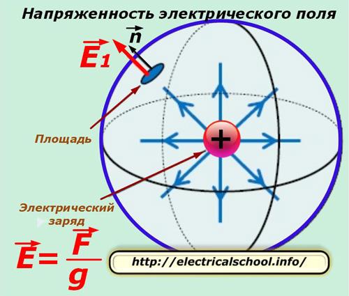 Электрическое поле - electric field