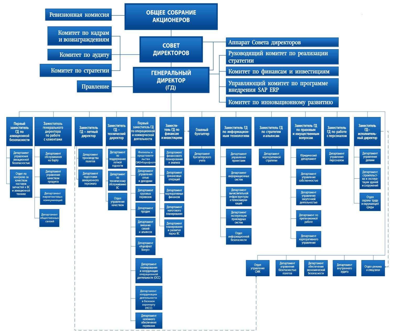 Оптимизация расходов: план, мероприятия