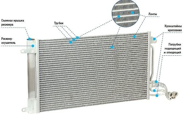 Биметаллические радиаторы что это такое | всё об отоплении