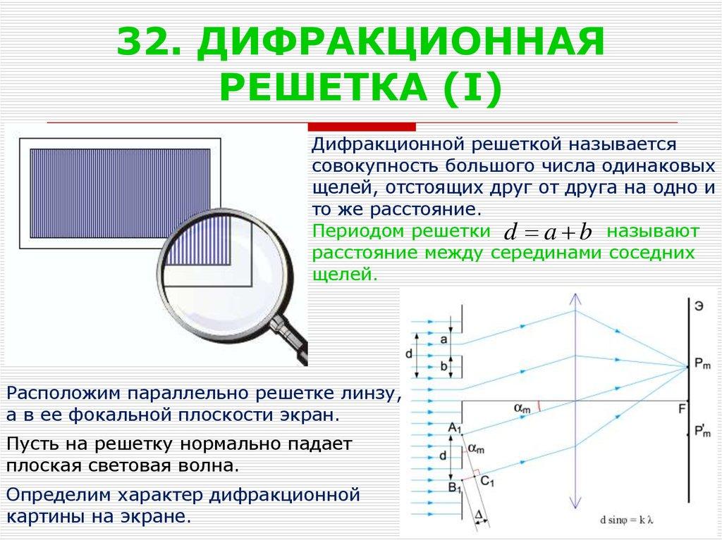 Дифракция света и дифракционная решетка: определение простыми словами