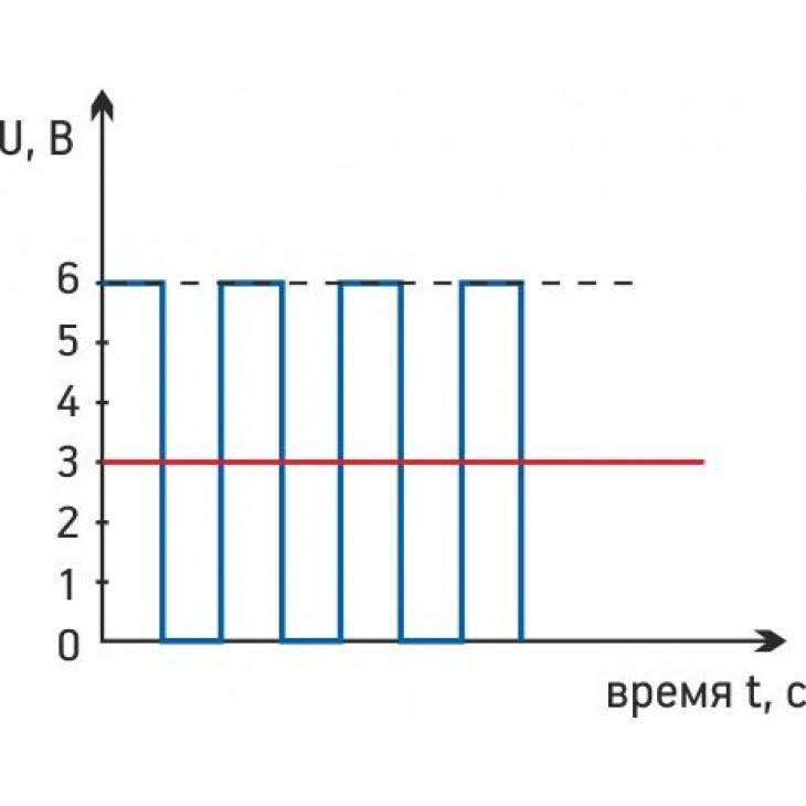 Что такое шим — широтно-импульсная модуляция?