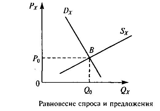 Рыночное равновесие. цена равновесия спроса и предложения. значение и функции цены в рыночной экономике