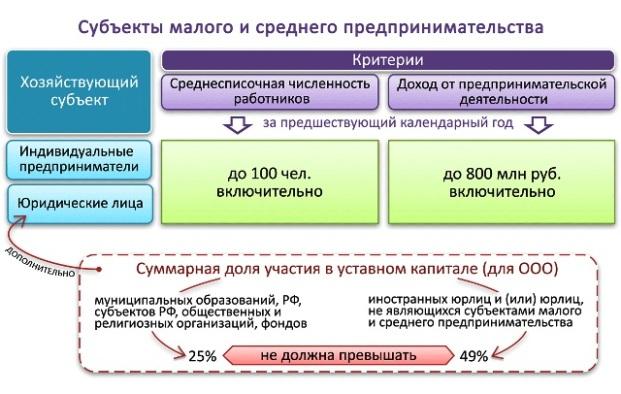 Критерии отнесения к субъектам малого предпринимательства в 2020 году