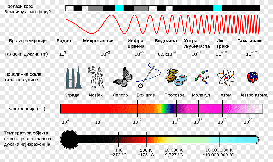 Спектр излучения – формулы в таблице