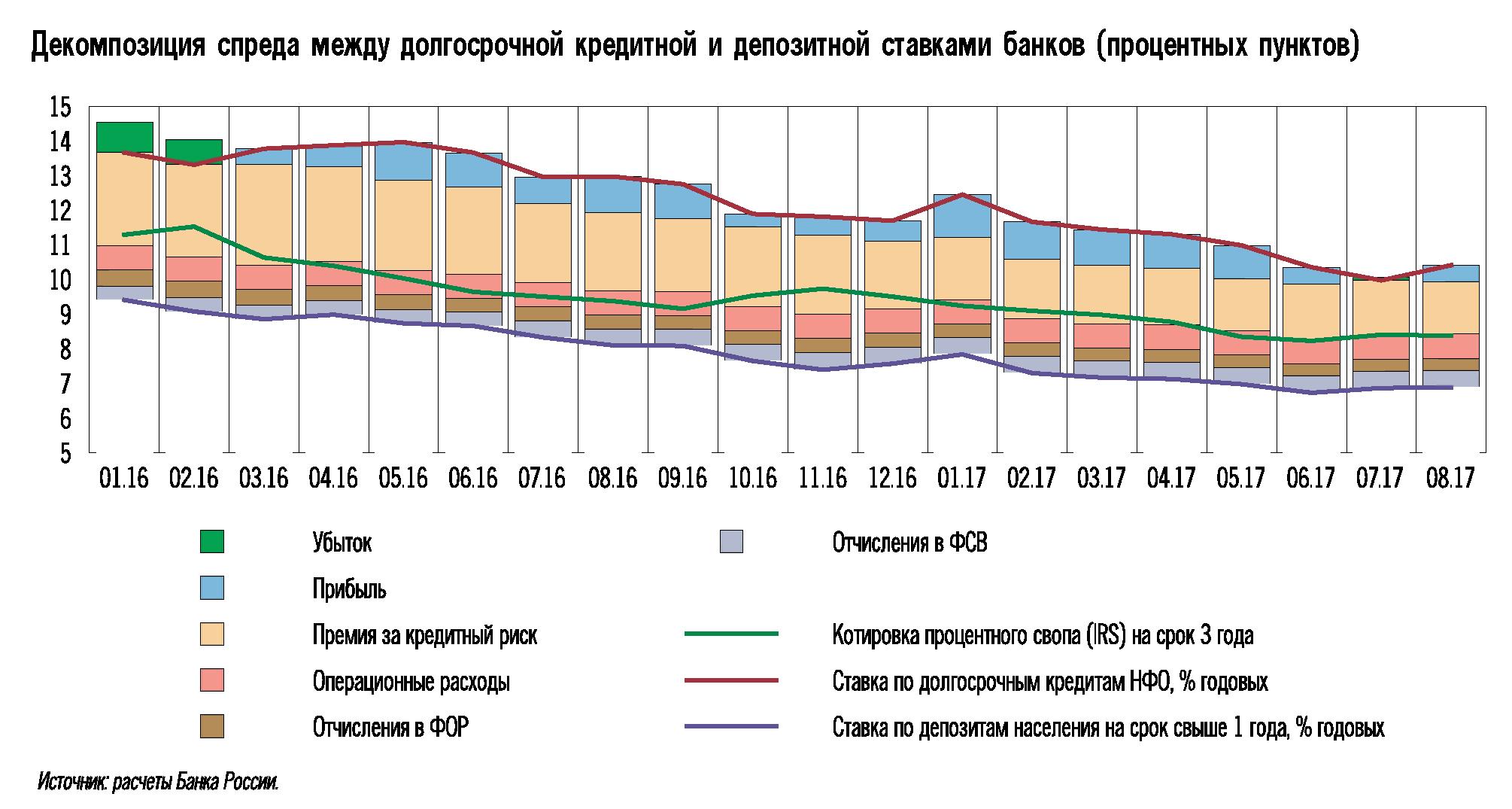 Что такое ключевая ставка цб и почему ее значение важно для каждого из россиян?