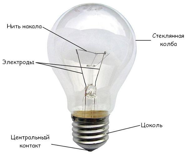 Как устроена лампа накаливания: принцип работы и потребление электрики