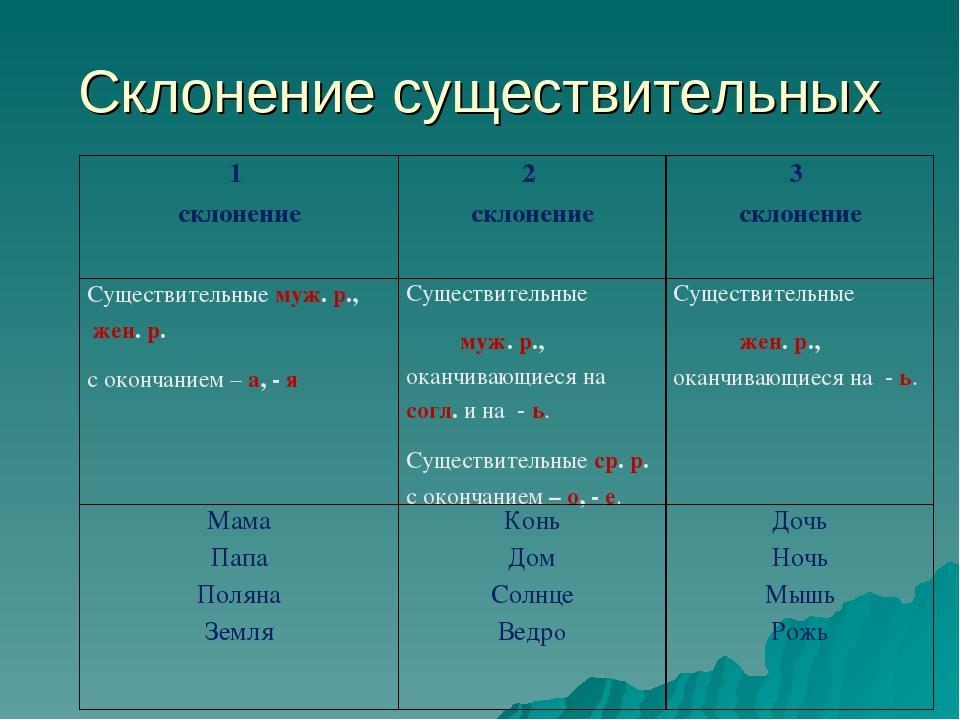 Что такое склонение существительных в русском языке: как правильно склонять слово, склонения русского языка, по падежам, правило.