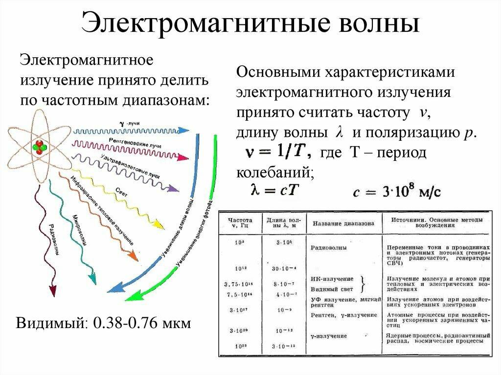 Электромагнитные волны — свойства и характеристика