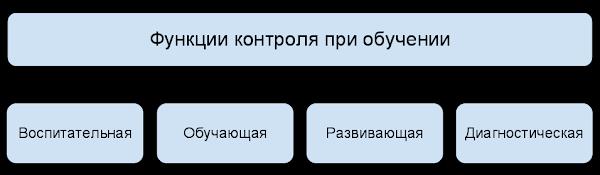 Лекция 6.
