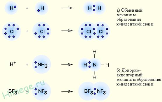 Что такое ковалентная связь определение. ковалентная химическая связь