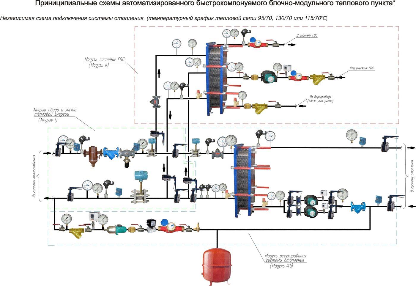 Индивидуальный тепловой пункт: схемы и решения | aw-therm.com.ua