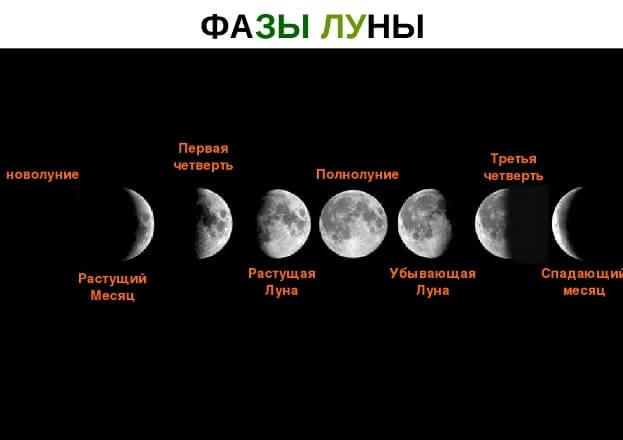 Лунный календарь, фазы луны, дни смены лунных фаз, описание