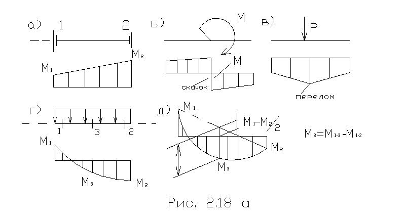 Перемножение эпюр по правилу, методу или способу мора-верещагина: формула, таблица, примеры и задачи
