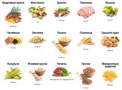 Витамин в1: польза для организма, симптомы дефицита, источники актива