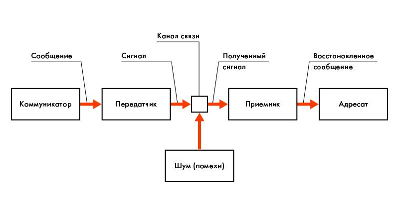 Как структурировать информацию: самые популярные методы