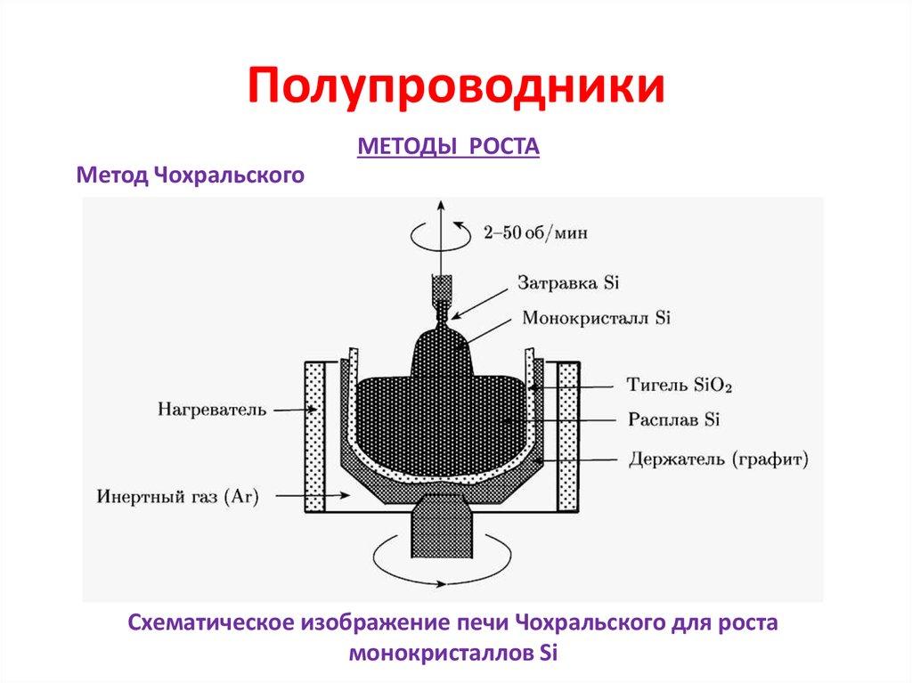Примеры и виды полупроводников: свойства, виды и где используются полупроводники