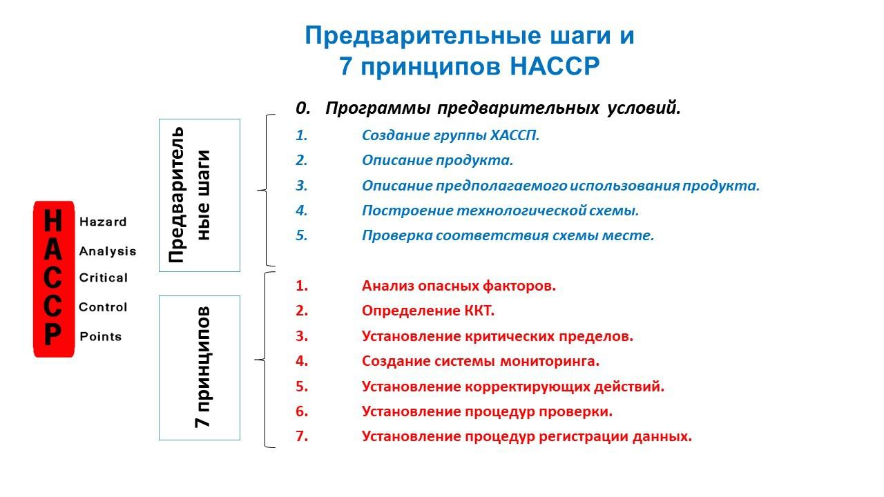 Haccp: основные правила и понятия системы пищевой безопасности