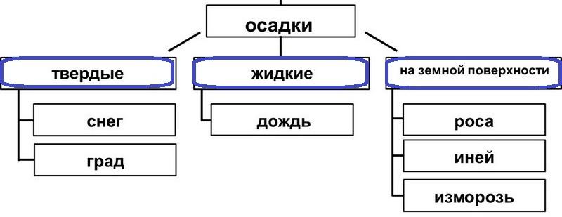 Что такое конденсация? подробный разбор
