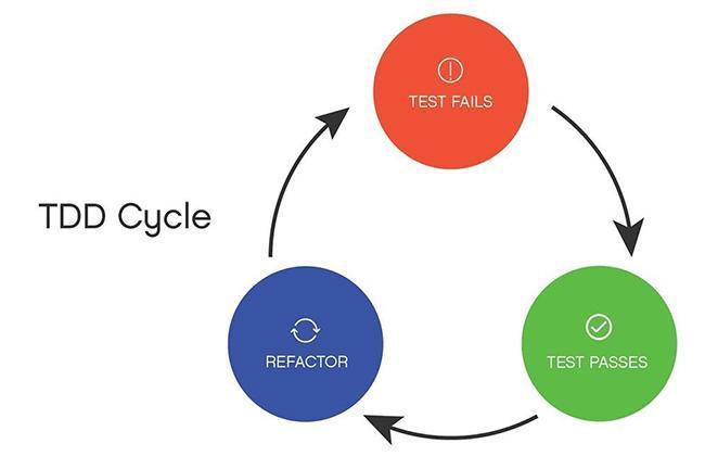 Все о unit testing: методики, понятия, практика