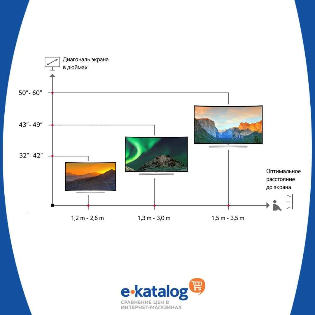 Диагональ телевизора: как выбрать, какие бывают, как подобрать по размеру комнаты