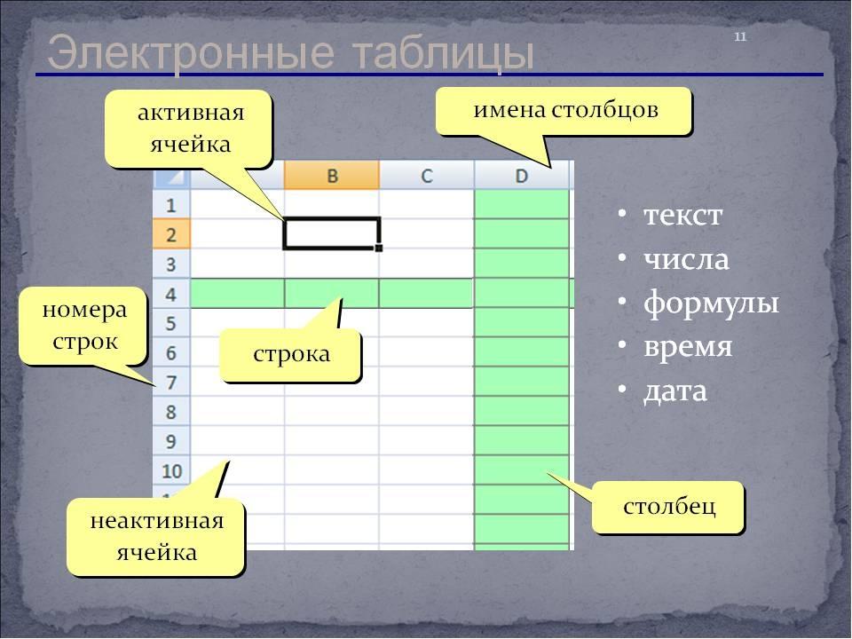 Что такое электронная таблица. полные уроки — гипермаркет знаний