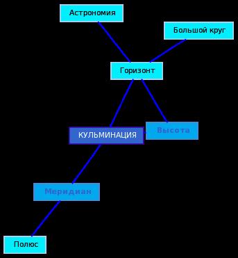 Кульминация - музыкальный словарь - словари и энциклопедии