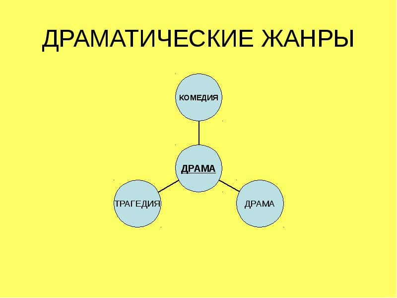 Драма в литературе - это... драма: примеры произведений