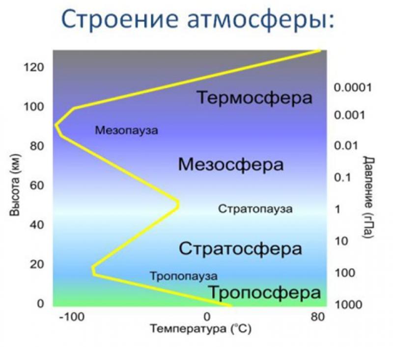 Атмосфера — слои атмосферы, их состав и что в них встречается - узнай что такое